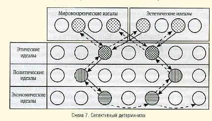 Схема 7. Селективный детерминизм