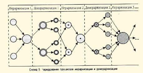Схема 9. Чередование процессов иерархизации деиерархизации