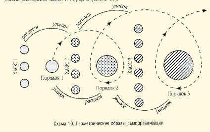 Схема 10. Геометрические образы самоорганизации