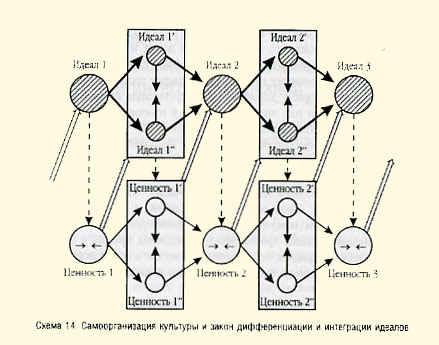 Схема 14. Основные формы жизни