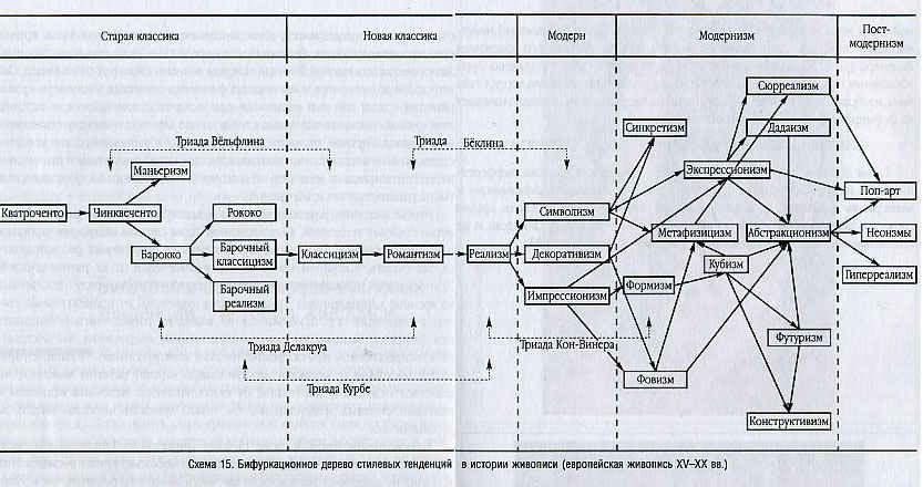 Схема 15. Бифуркационное дерево стилевых тенденций в истории живописи (европейская живопись XV - XX вв.)