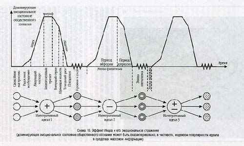 Схема 16. Эффект Икара и его эмоциональное отражение