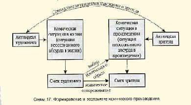 Схема 17. Формирование и восприятие комического произведения