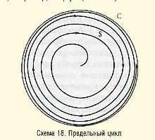 Схема 18. Предельный цикл